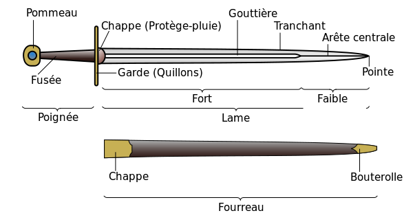 sword_parts-fr